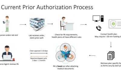 The Facility That Provides Effective Prior Authorization for Imaging Centers