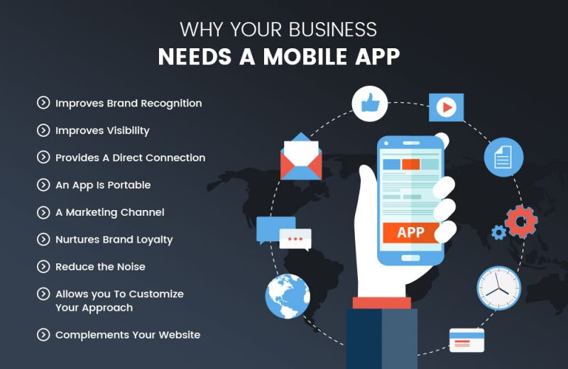 What is the Role of Mobile Application in Your Business?