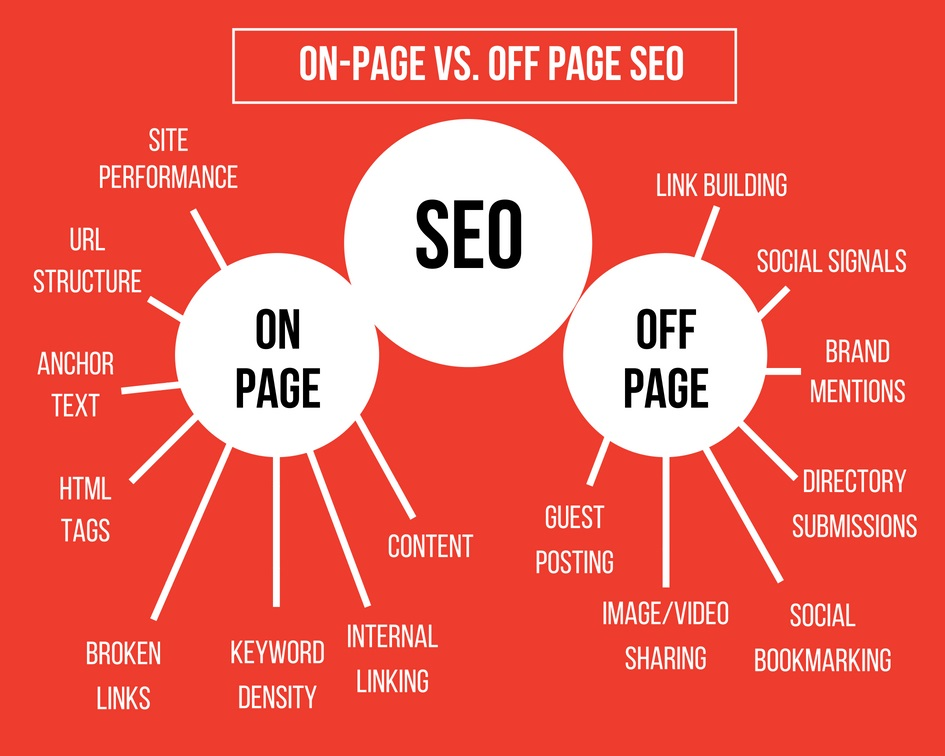 On-Site SEO and Off-Site SEO