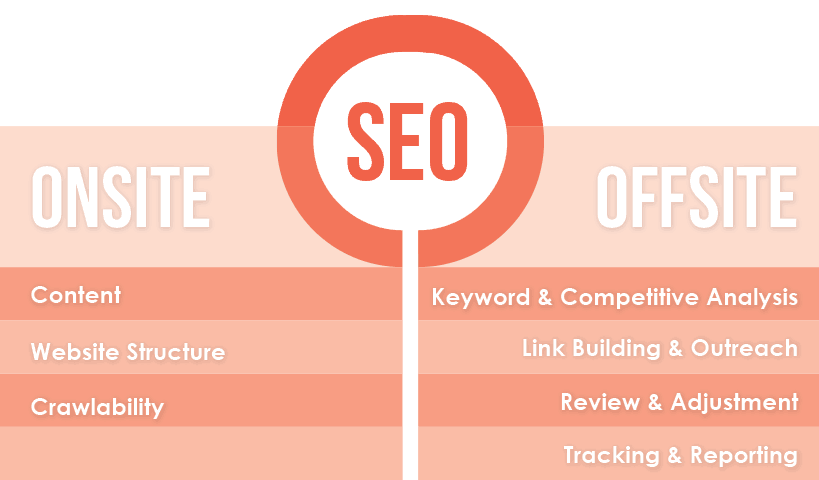 On-Site SEO Or Off-Site SEO
